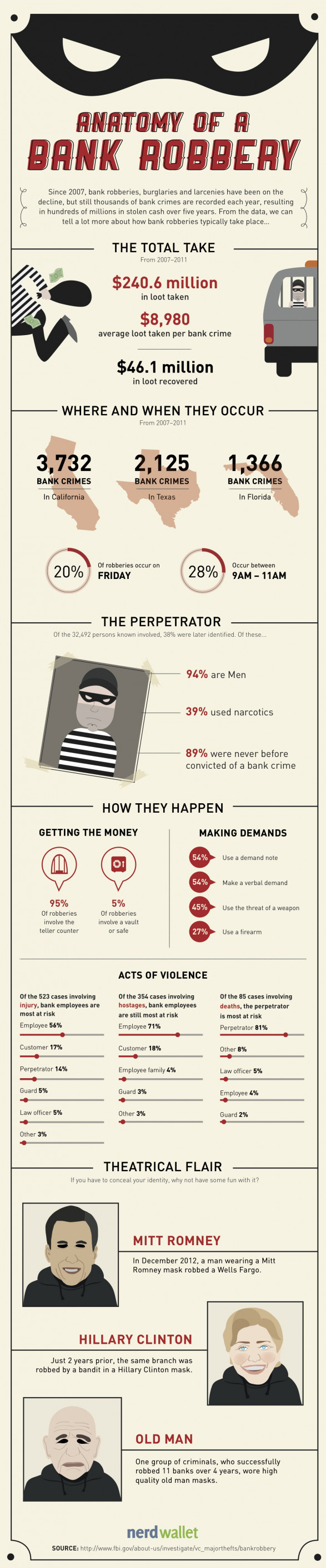 Anatomy of a Bank Robbery