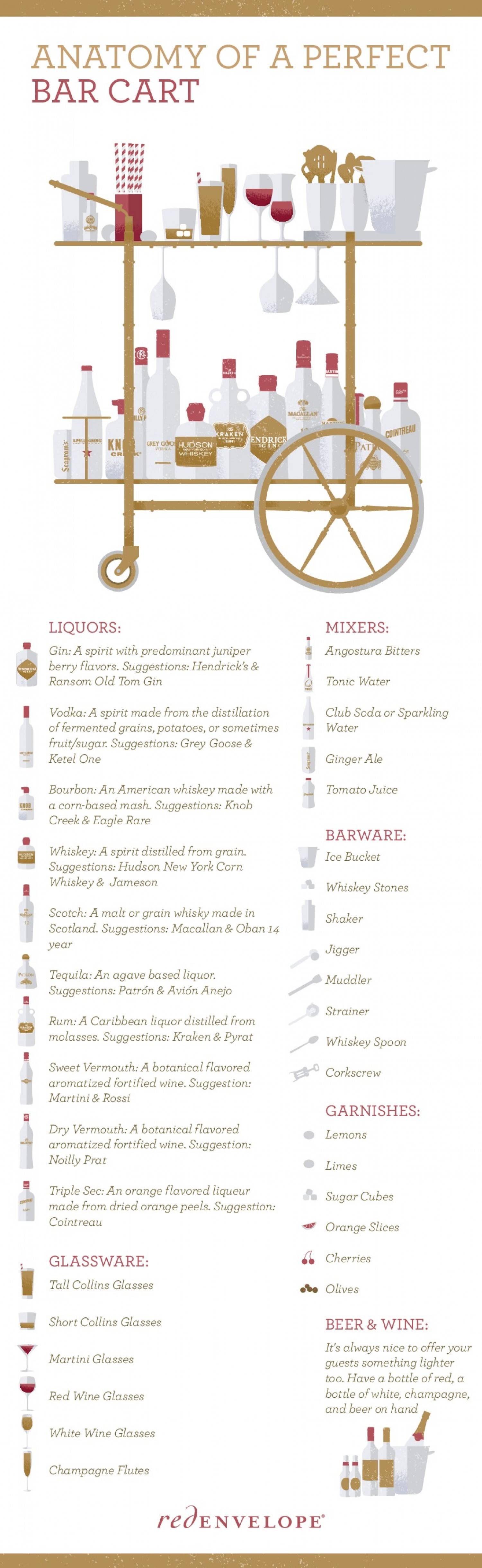 Anatomy of a Bar Cart Infographic