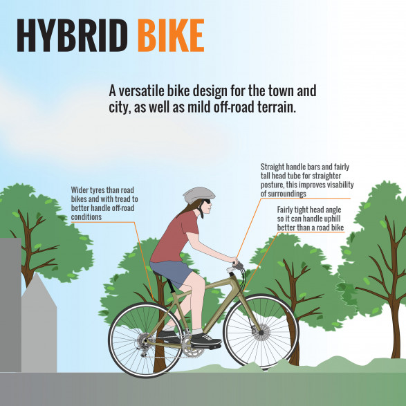 Anatomy of a Bicycle (Part III) - Hybrid Bikes