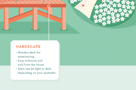 Anatomy of a Dream Backyard Infographic
