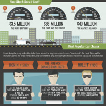 Anatomy Of A Hollywood Car Chase Infographic