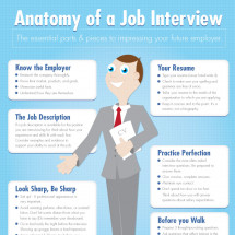 Anatomy of a Job Interview Infographic