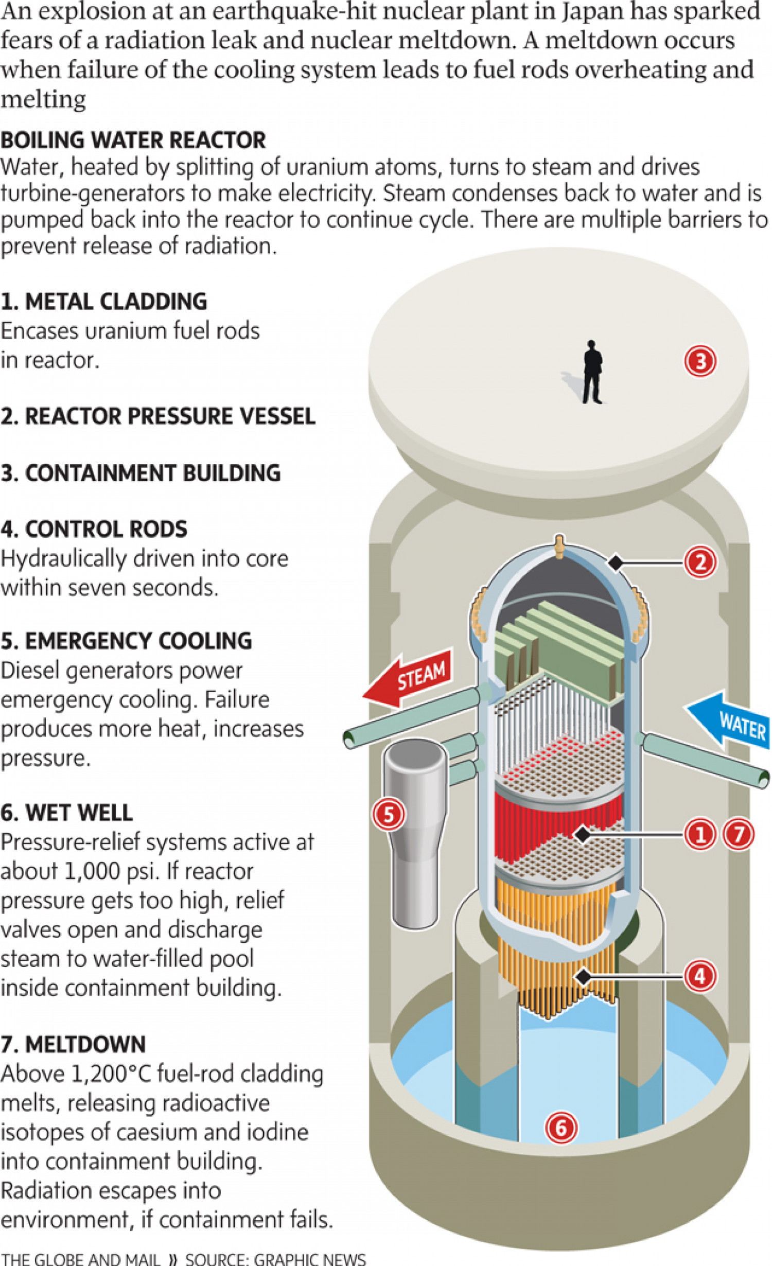 Anatomy of a nuclear reactor Infographic