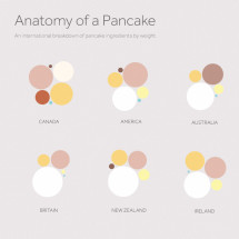 Anatomy Of A Pancake! Infographic