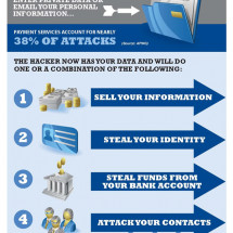 Anatomy of a Phishing Attack Infographic