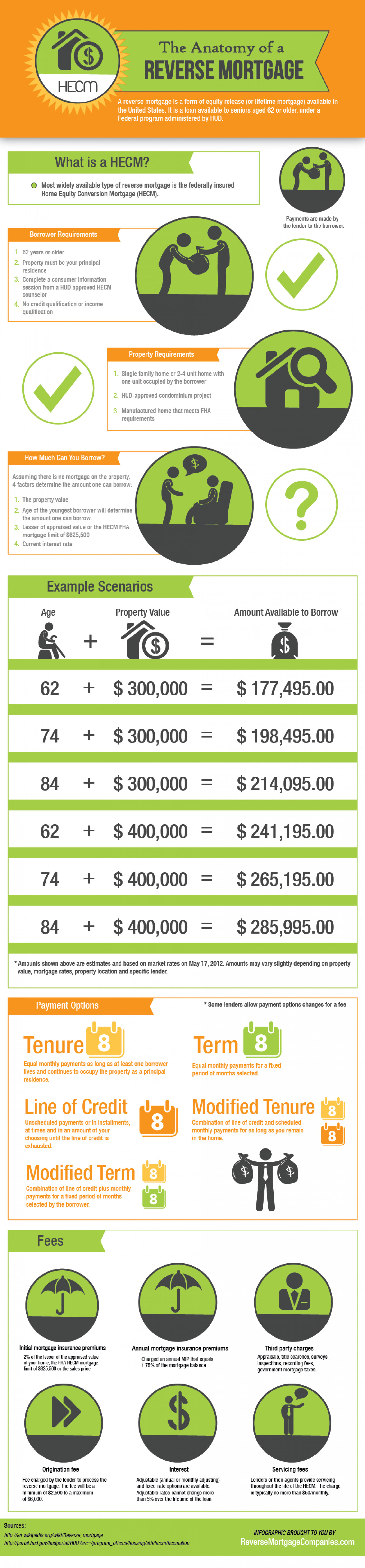 Anatomy of a Reverse Mortgage Infographic
