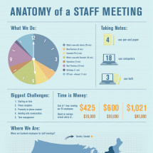 Anatomy of a staff meeting Infographic