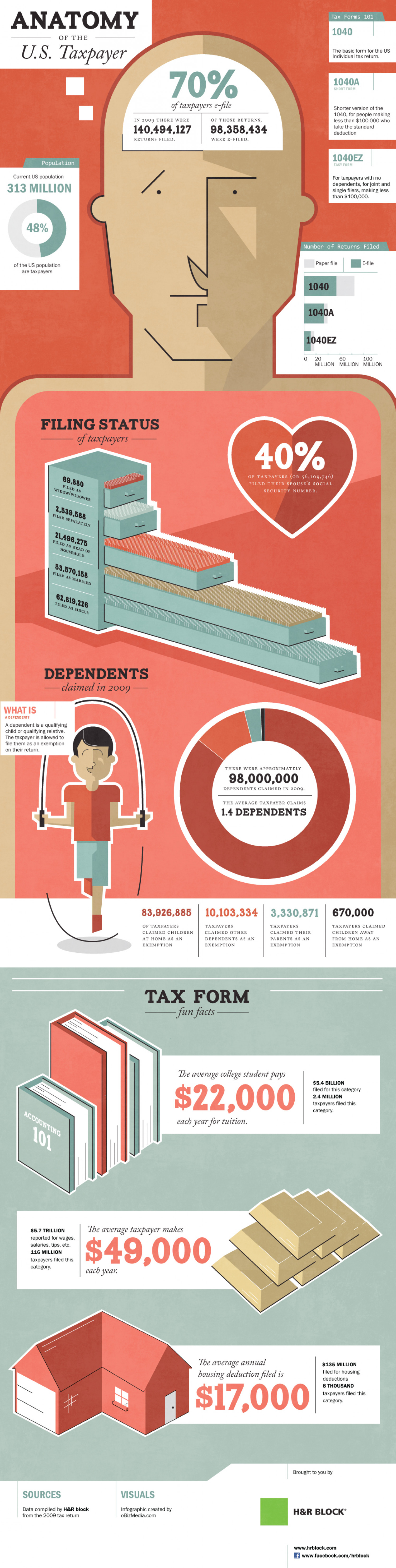 Anatomy of a U.S. Taxpayer Infographic