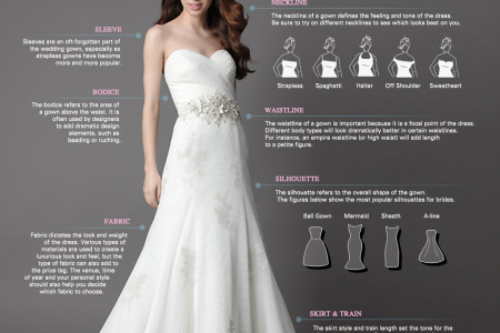 Anatomy of a Wedding Gown Infographic