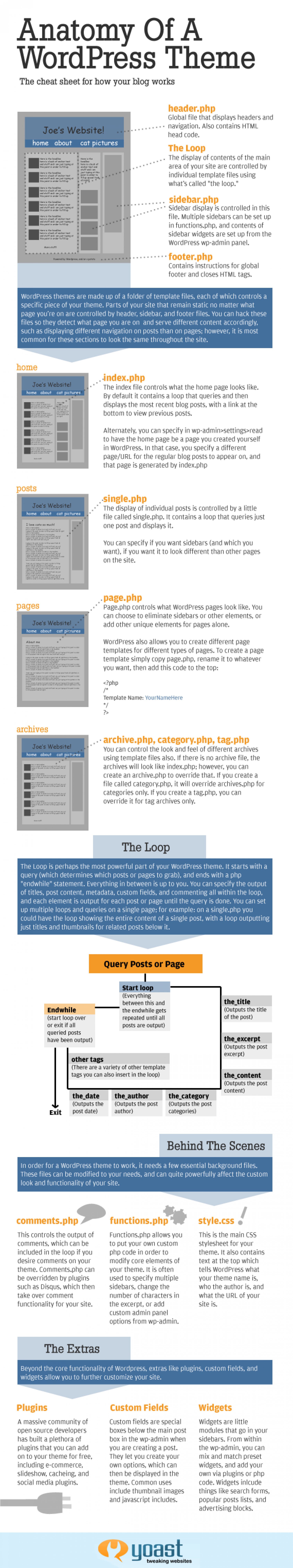 Anatomy of a Wordpress Theme Infographic