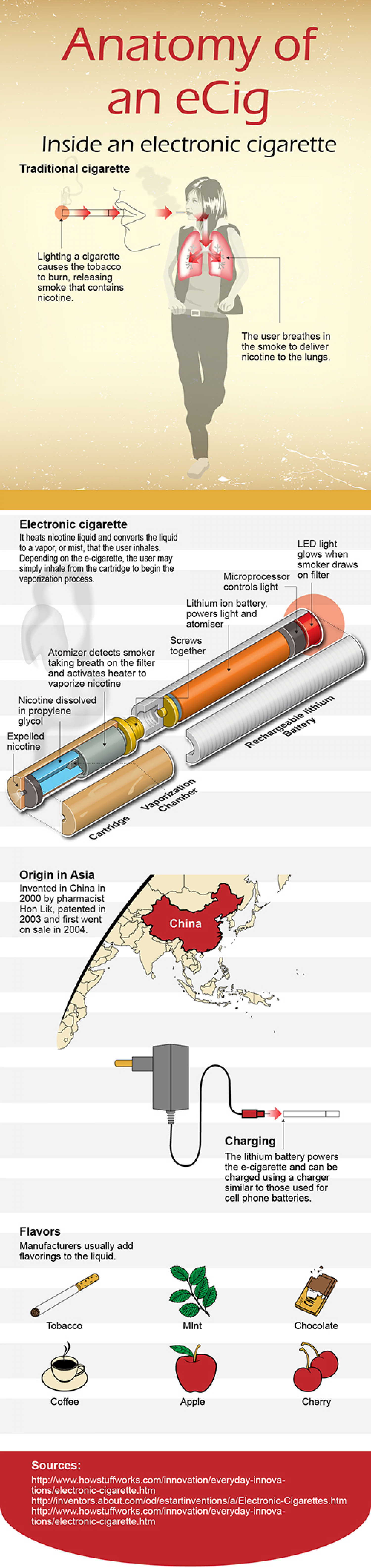 Anatomy of an eCig Infographic