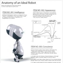Anatomy of an Ideal Robot Infographic