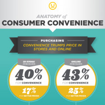 Anatomy of Consumer Convenience Infographic