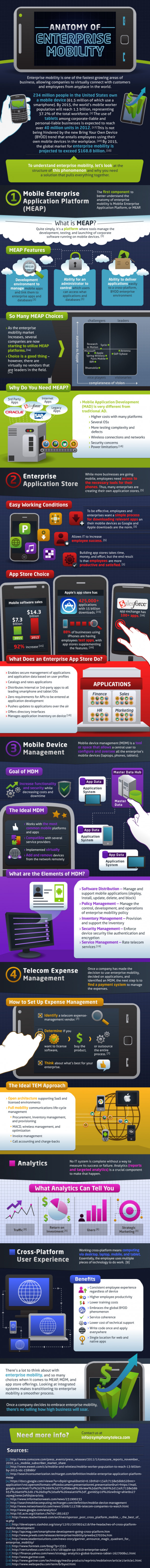 Anatomy of Enterprise Mobility