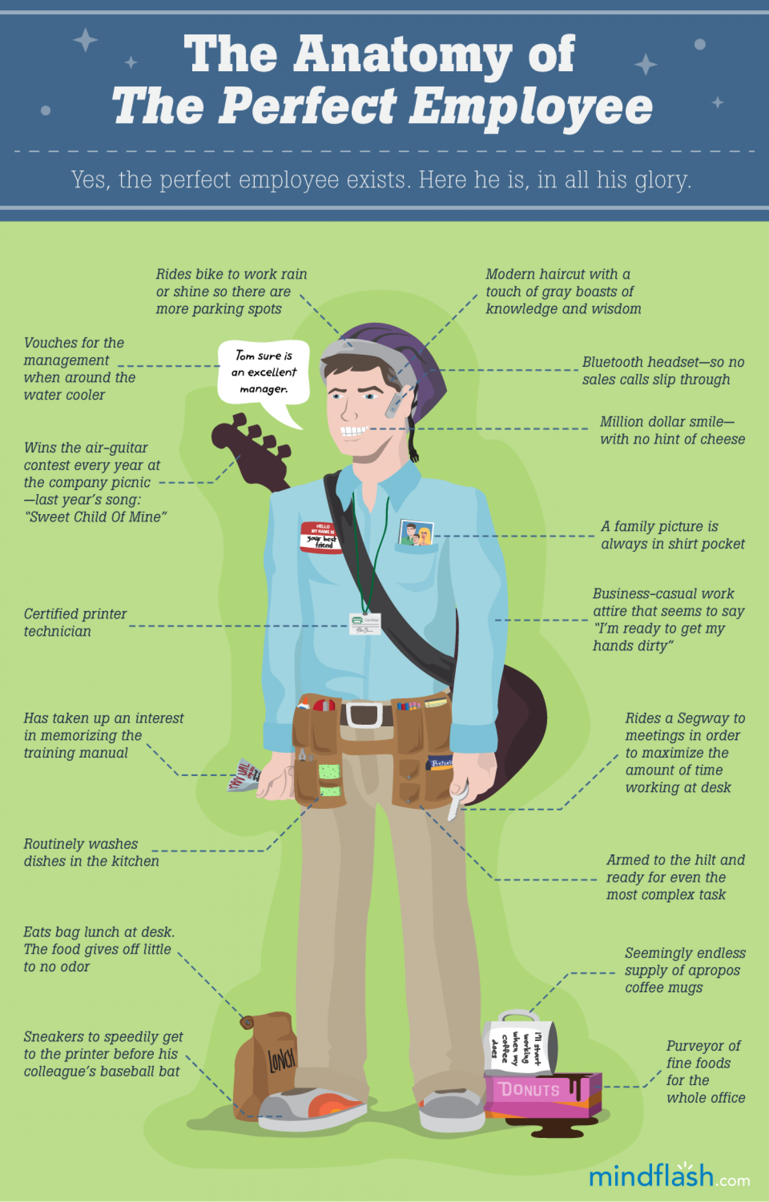 Anatomy Of The Perfect Employee Infographic