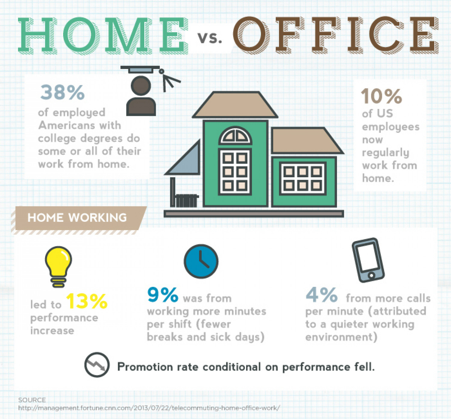 Anatomy of the Perfect Office - Working from Home vs. An Office Infographic