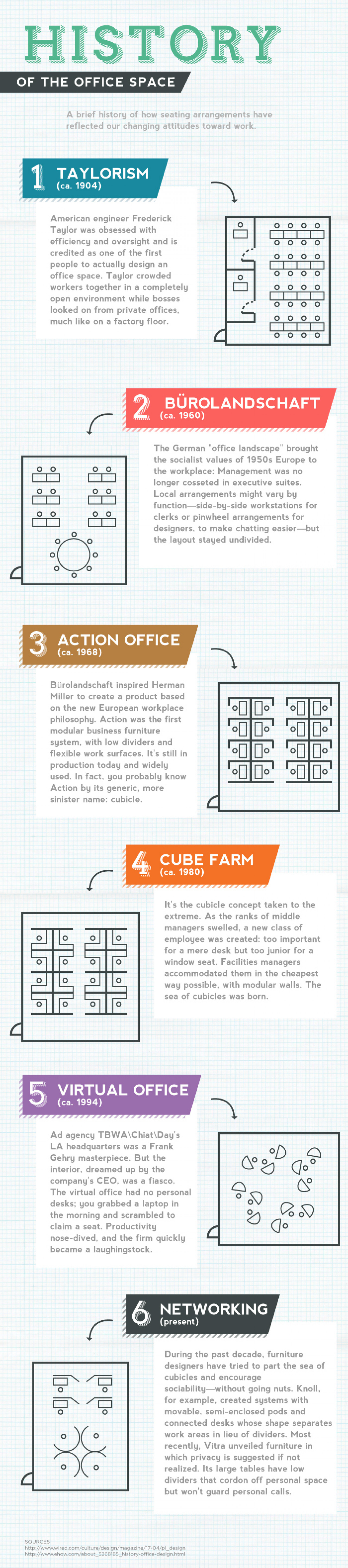 Anatomy of the Perfect Office Space - History  Infographic