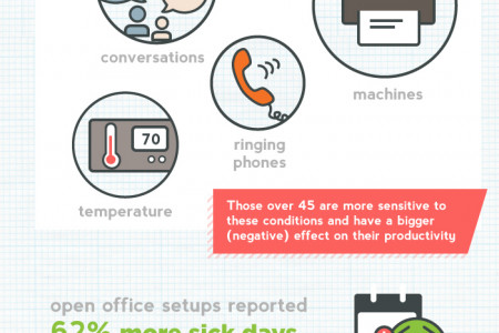 Anatomy of the Perfect Office Space - Open Spaces vs. Cubicles Infographic
