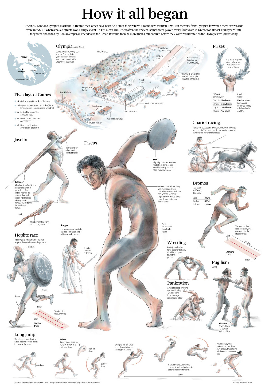 ancient olympics The olympics games that we know and celebrate today stem from events that  were held thousands of years ago in ancient greece.