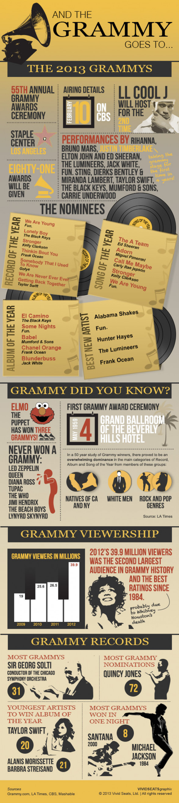And the Grammy Goes To....
