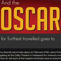And the Oscar for the furthest travelled goes to... Infographic