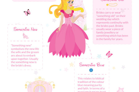 And They Lived Happily Ever After Infographic