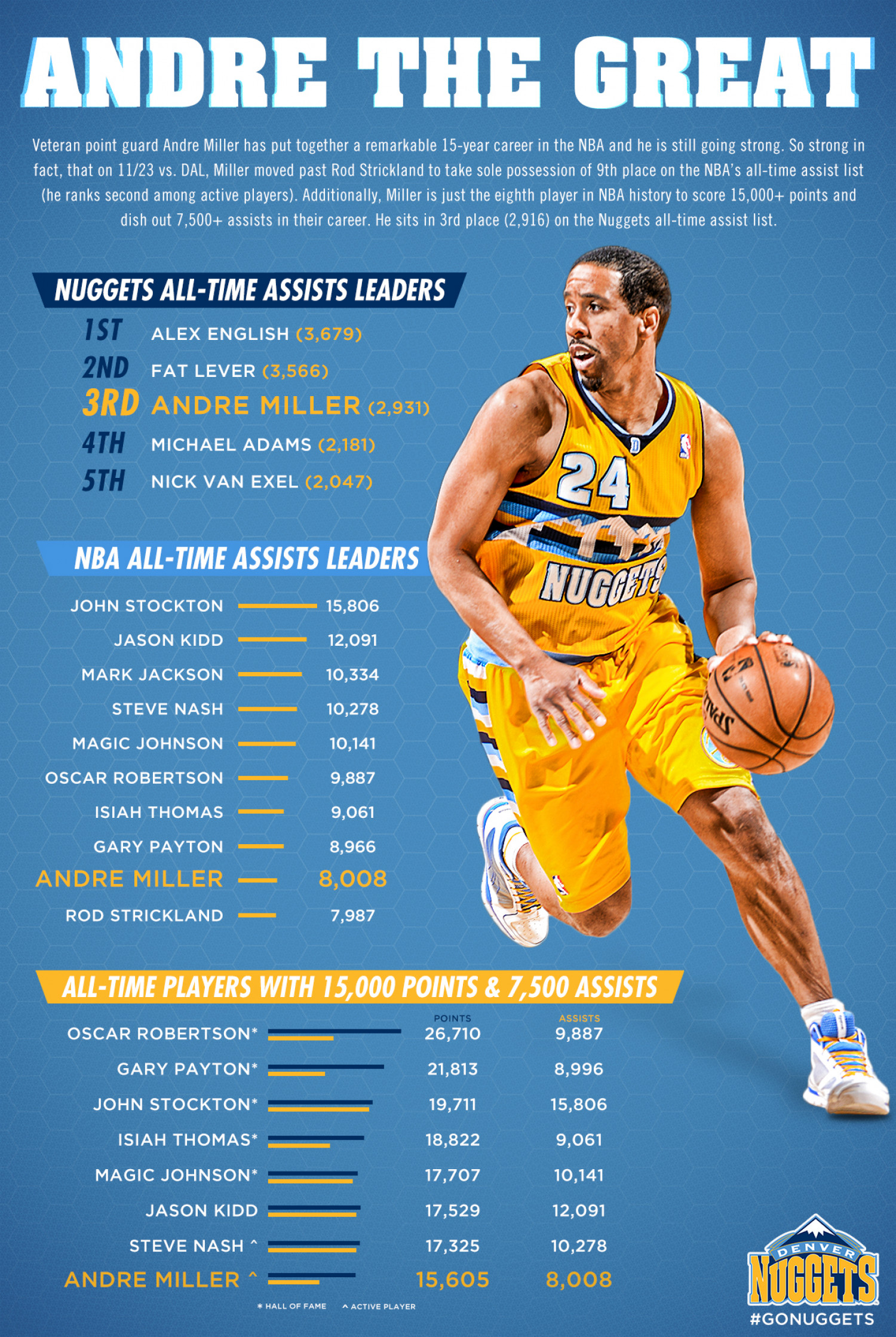 Andre the Great infographic Infographic