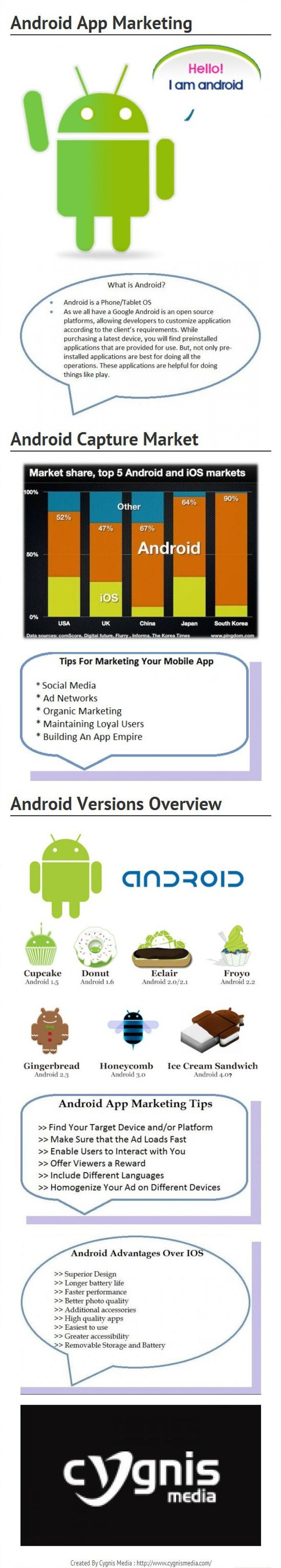 Android App Marketing Infographic