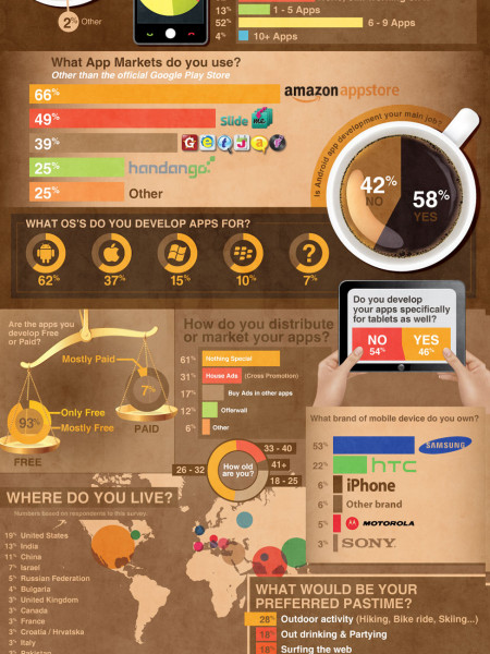 Android Developer Survey Infographic