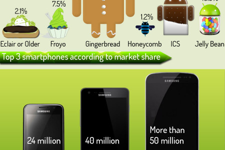 Android Fragmentation Visualized : 4000+ Devices, and 83.5% on Outdated OS! Infographic