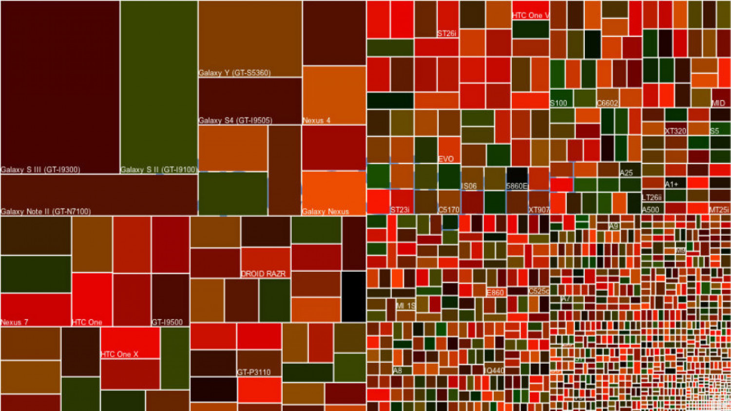 Android Fragmentation Infographic