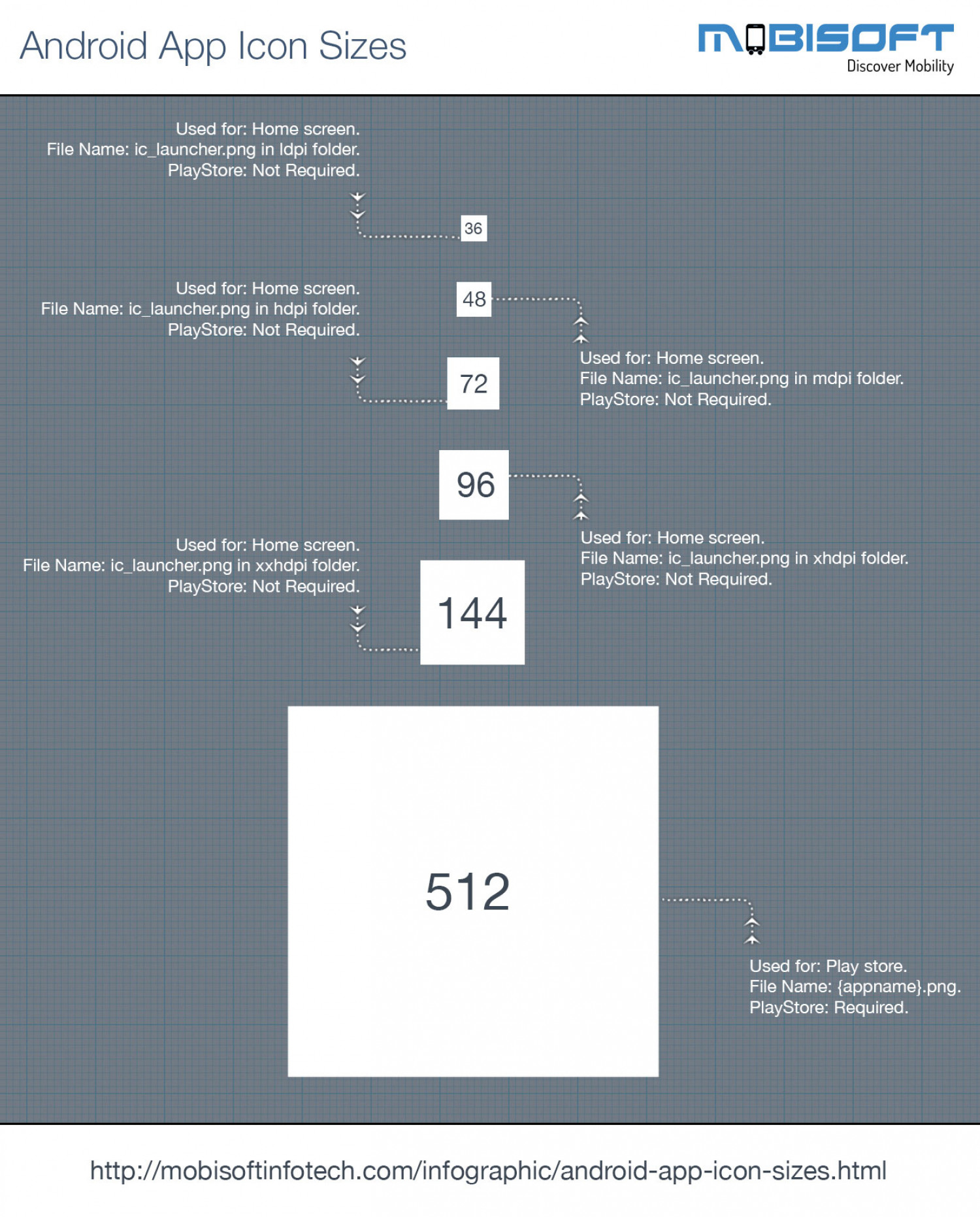 Android OS App Icon Sizes Infographic
