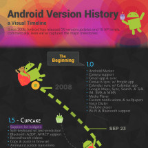 Android Version History: A Visual Timeline Infographic