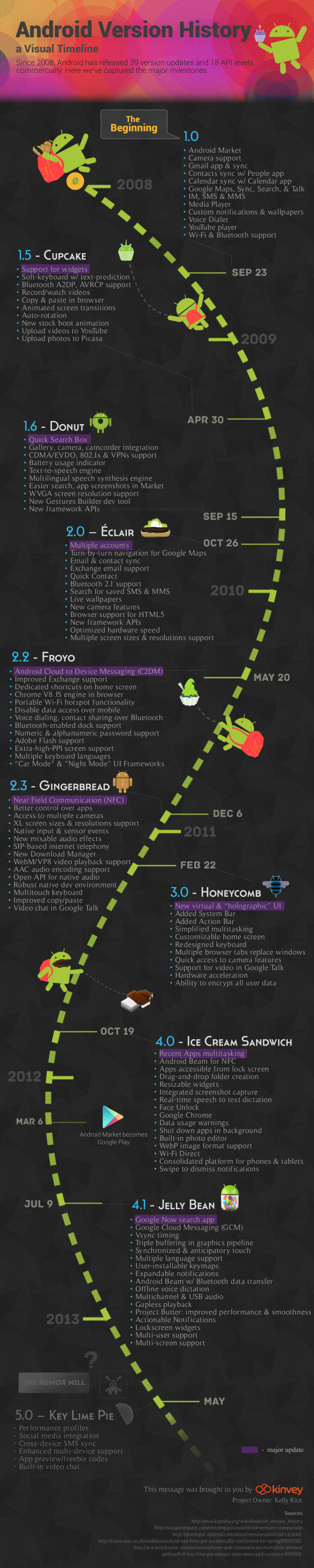 Android Version History: A Visual Timeline