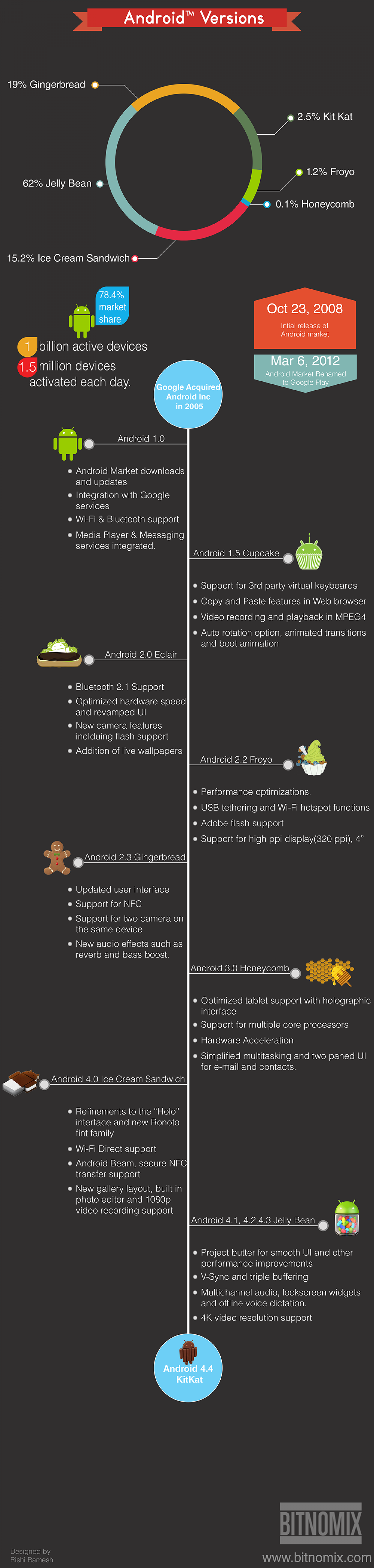 Android Versions | Visual.ly