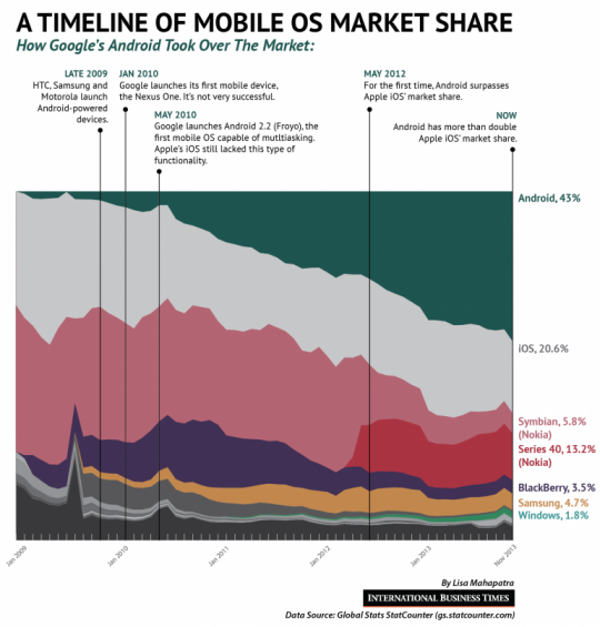 Android Vs. iOS: A Timeline