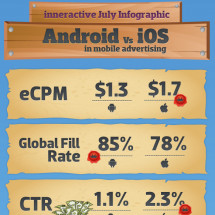 Android vs iOS in Mobile Advertising Infographic
