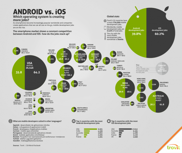 Android vs. iOS Jobs Infographic