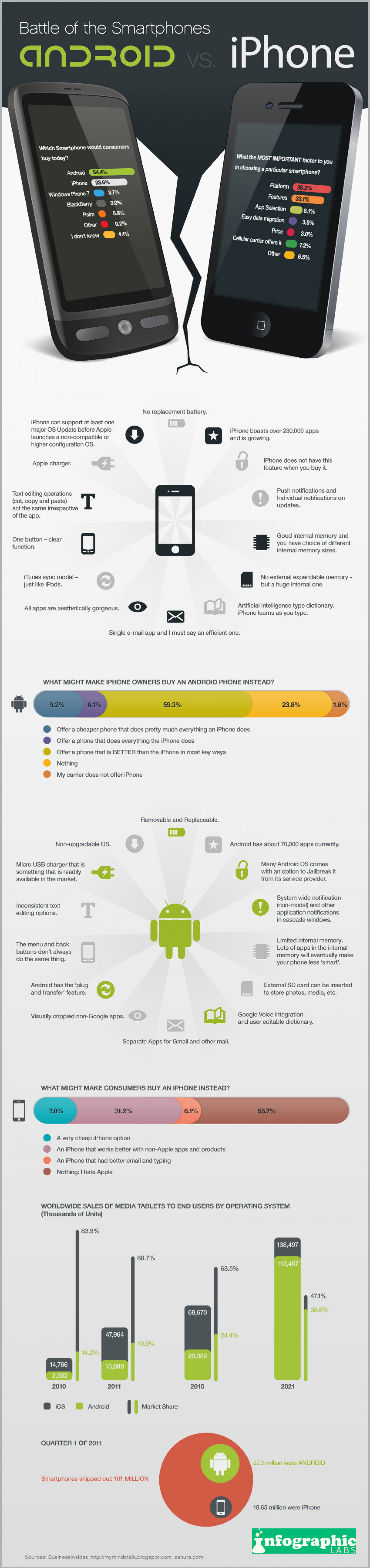 Android vs iPhone Infographic