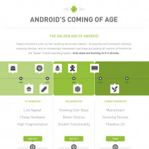 Android's Coming of Age Infographic