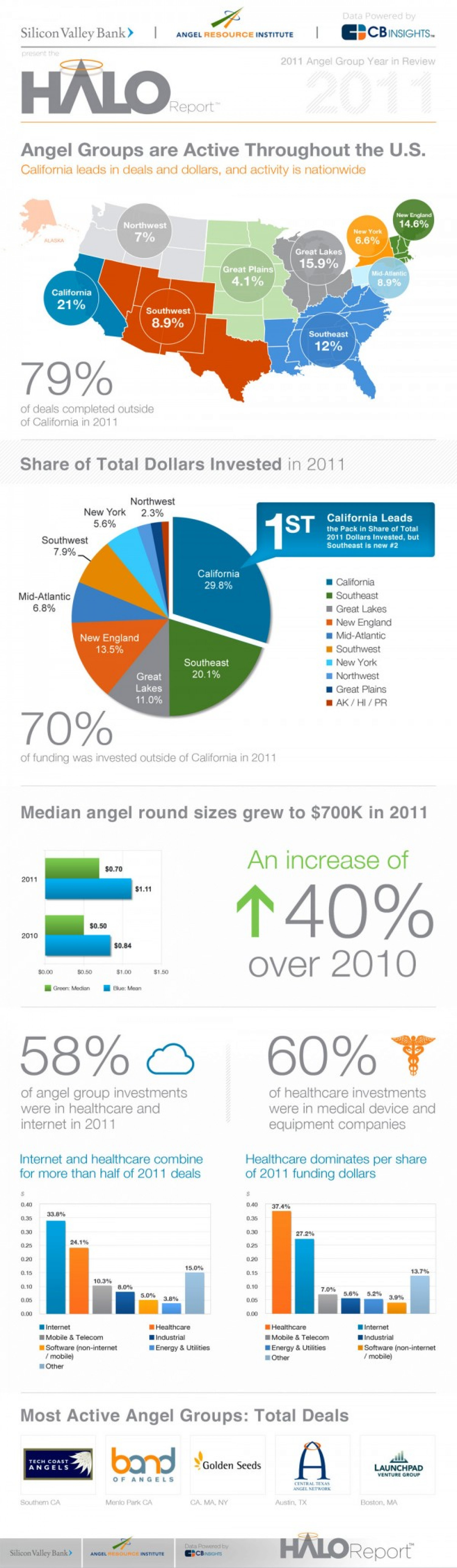 Angel Investment Data – 2011 HALO Report Infographic