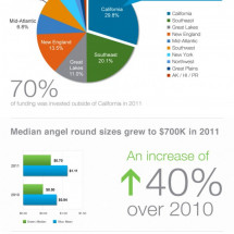 Angel Investment Data  2011 HALO Report Infographic