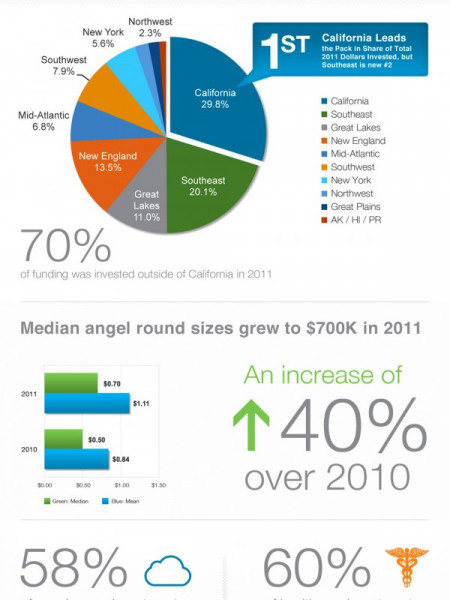 Angel Investment Data � 2011 HALO Report Infographic