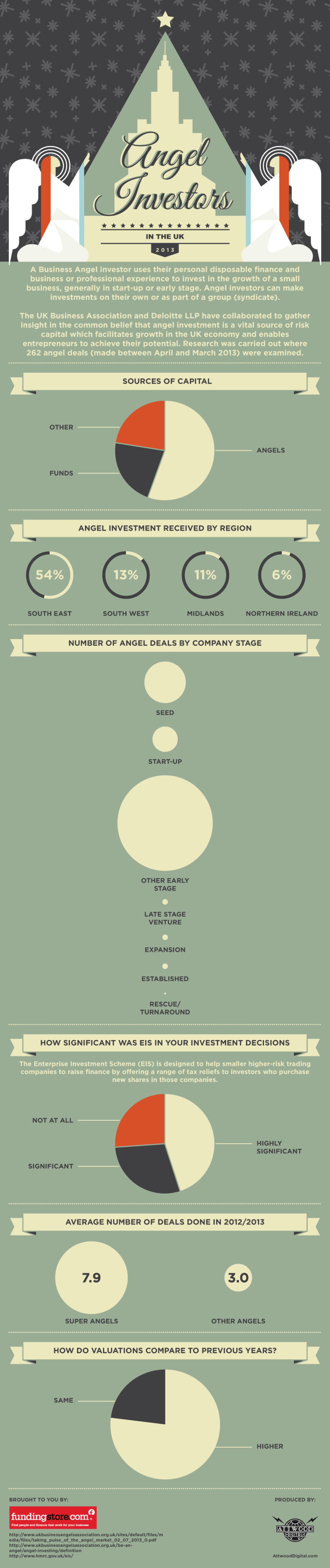 Angel Investors In The UK 2013 Infographic