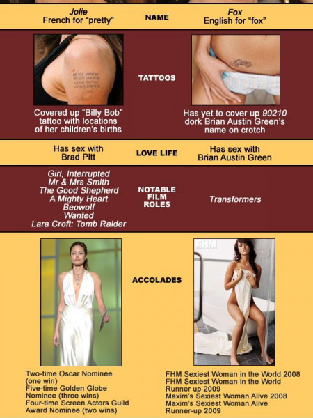 - Angelina Jolie/Megan Fox Comparison Chart Infographic