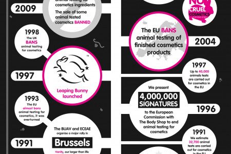 Animal testing for cosmetics in Europe finally set to end! Infographic