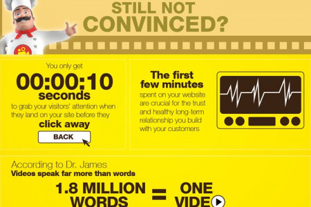 Animated Explainer  Videos Infographic