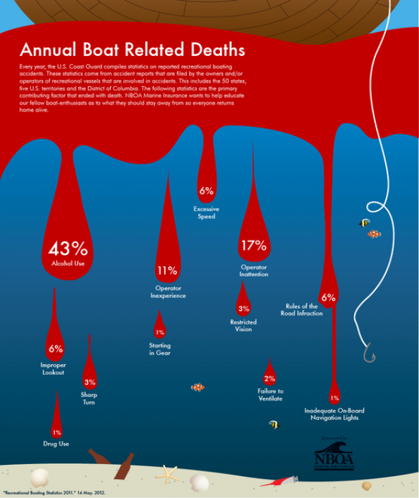 Annual Boat Related Deaths Infographic