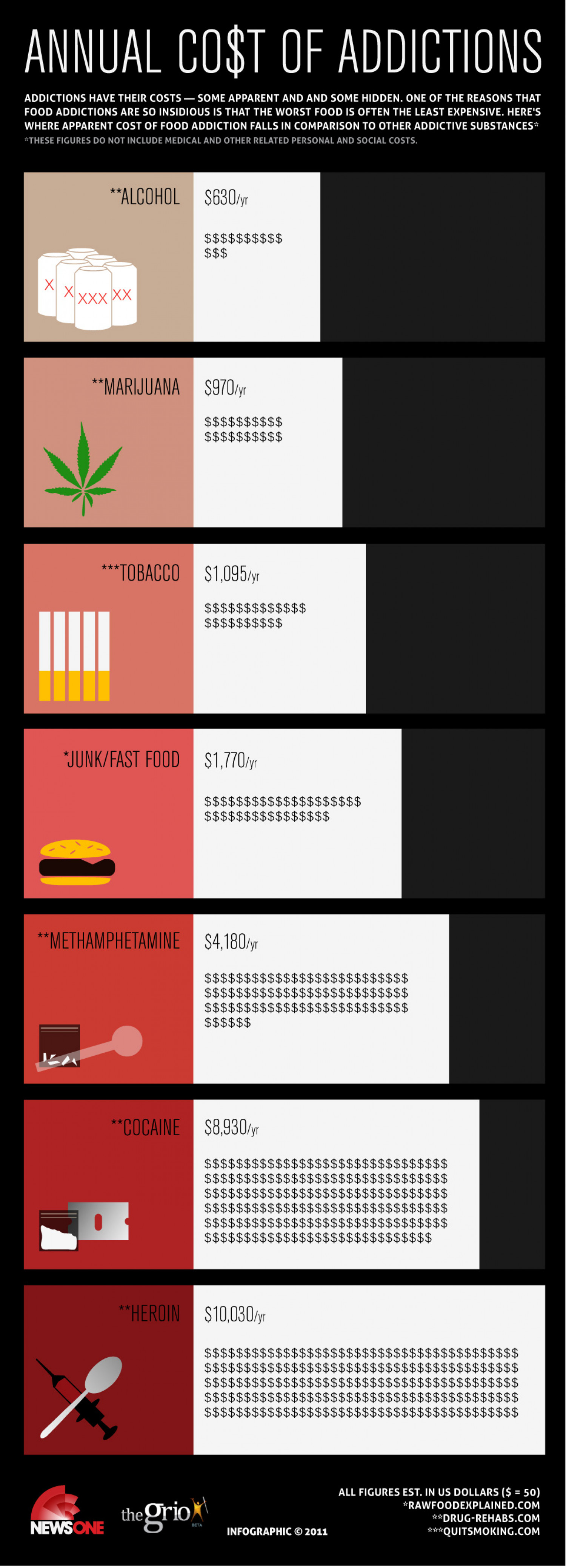 Annual Costs of Addiction  Infographic