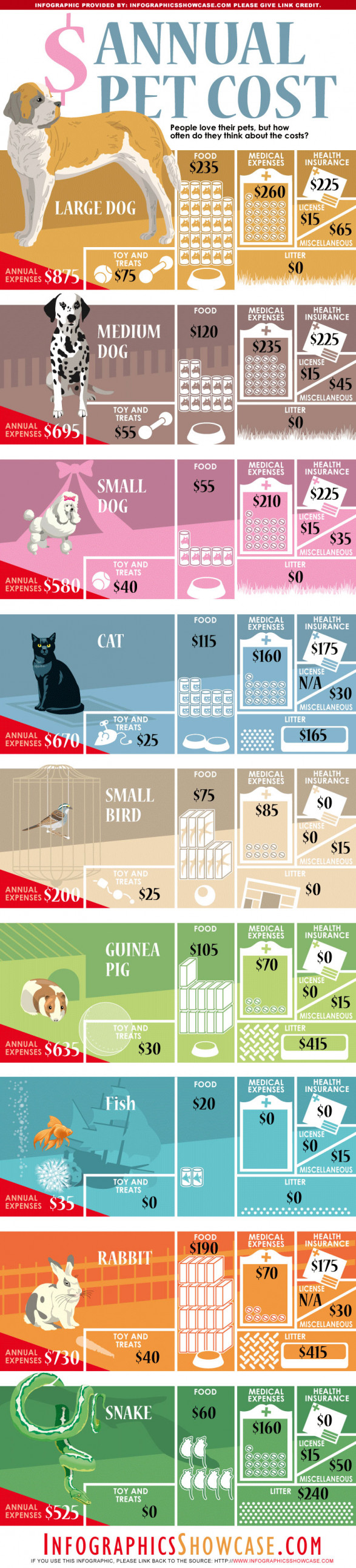 infographie du jour le co t annuel de votre animal domestique le blog de immobilier finance. Black Bedroom Furniture Sets. Home Design Ideas